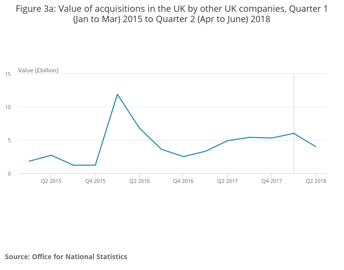 Value of UK to UK M&A transactions