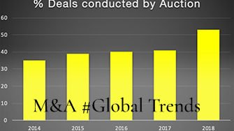 TheNonExec Percentage of MandA deals condutcted by auction