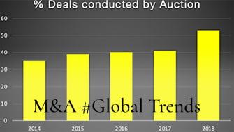 TheNonExec Percentage of MandA deals condutcted by auction