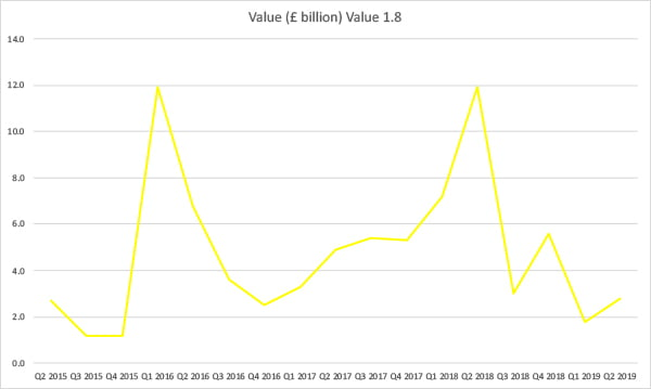 Value of domestic M&A transactions involving UK companies Q1 2015 - Q2 2019