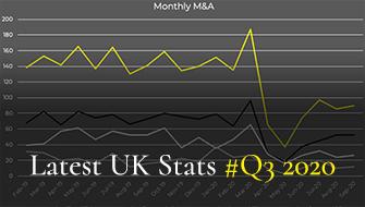 TheNonExec Boutique M&A Latest UK stats Q3 2020