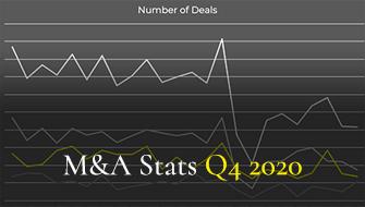 Statistics for Q4 2020