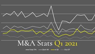 M&A Statistics Q1 2021