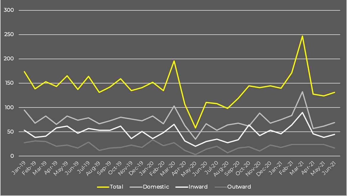 Latest M&A Statistics for Q2 2021