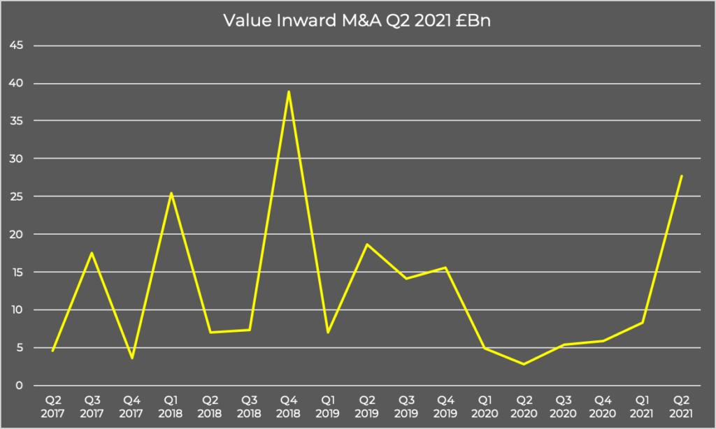 Value Inward M&A Q2 2021 £Bn