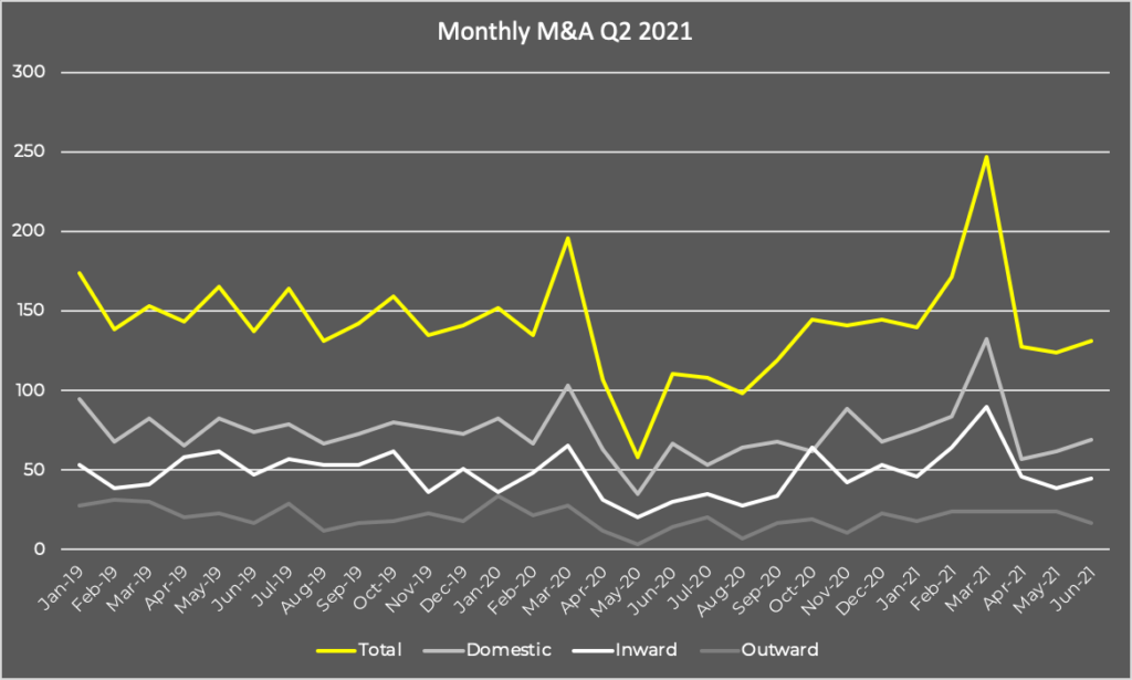 Monthly M&A Q2 2021