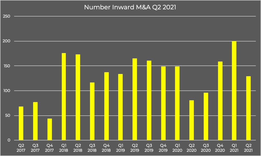 Number Inward M&A Q2 2021