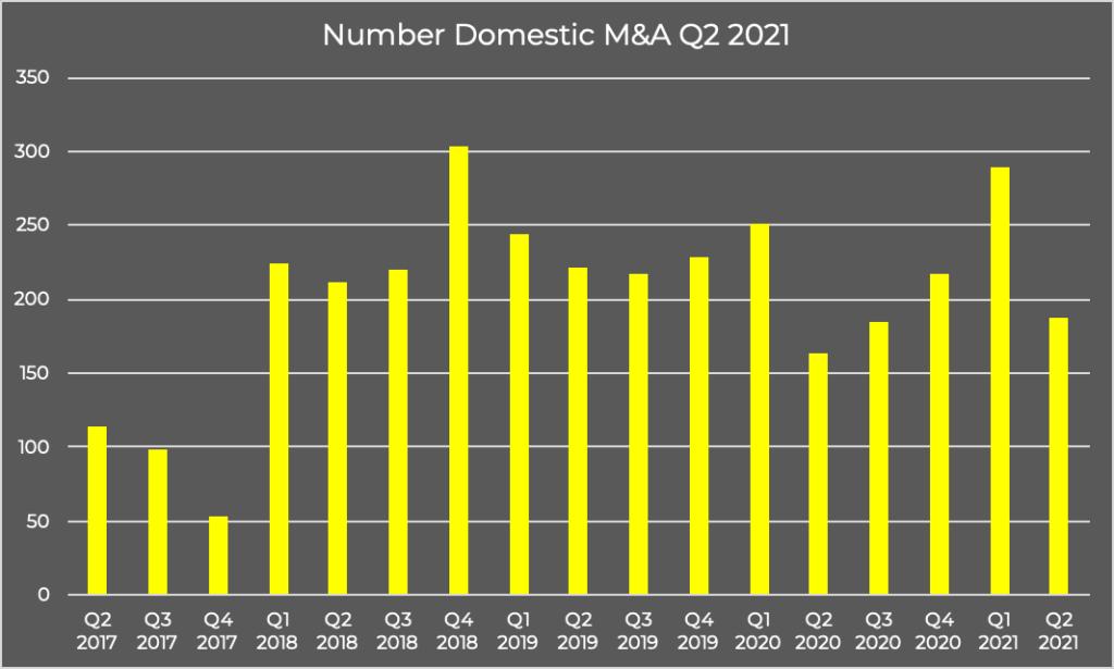 Number Domestic M&A Q2 2021