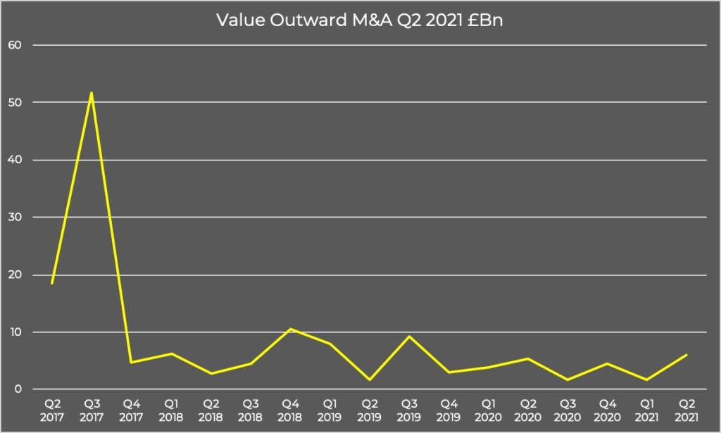 Value Outward M&A Q2 2021 £Bn