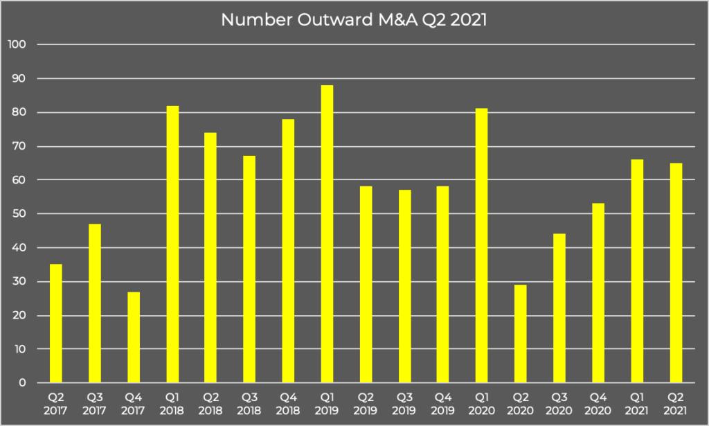 Number Outward M&A Q2 2021